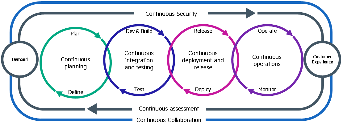 Enterprise DevOps Circles.png