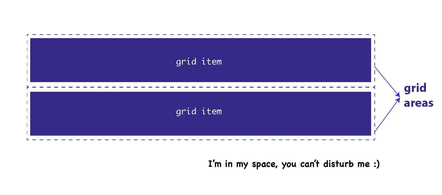 Grid-template-areas