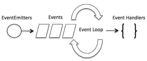 Creating a Simple Engaging Blog Using Node js - Hashnode