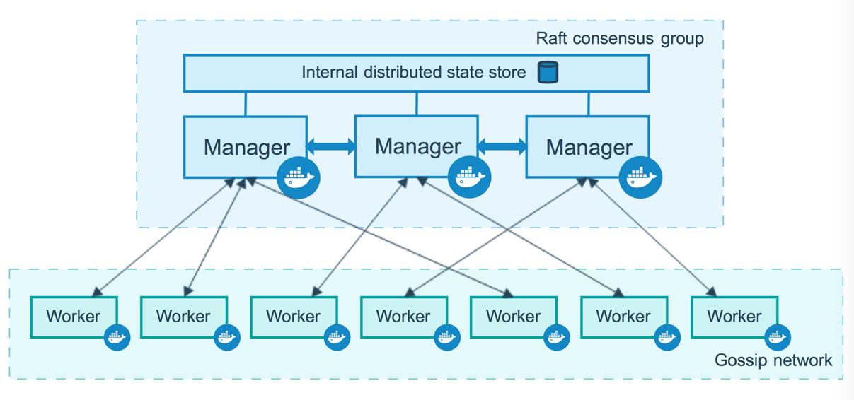 swarm-diagram.png