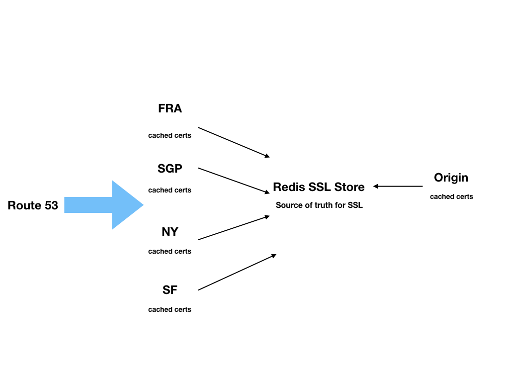 ssl-architecture.001.png