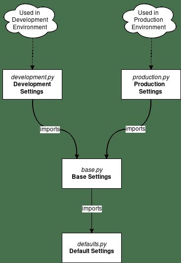 Django Settings Architecture