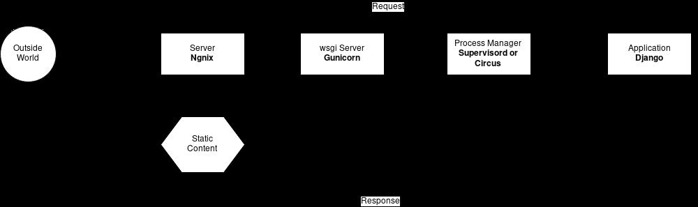 Django Deployment Architecture