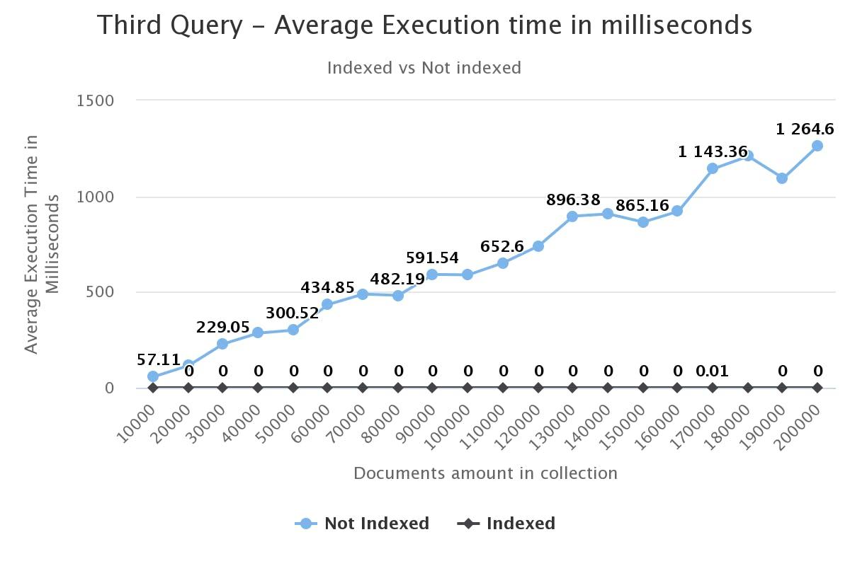 third-query-average-exec.png