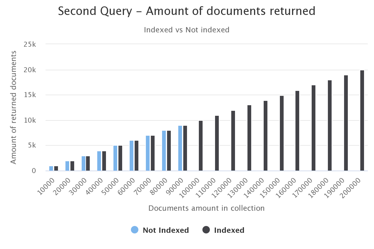 MongoDB Optimization - Indexes and when to use them