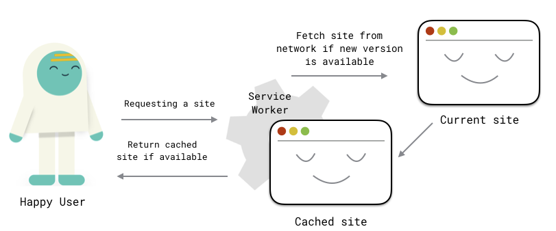 Service Worker Diagram by Netlify