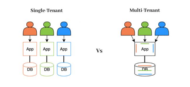 single-tenant-vs-multi-tenant.png