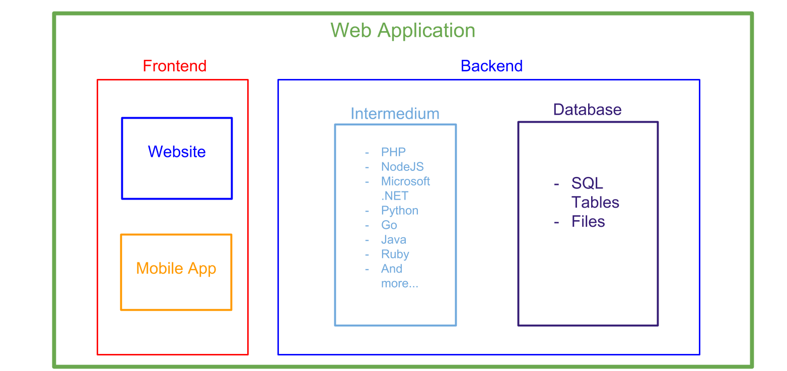 WebAppStructure.png