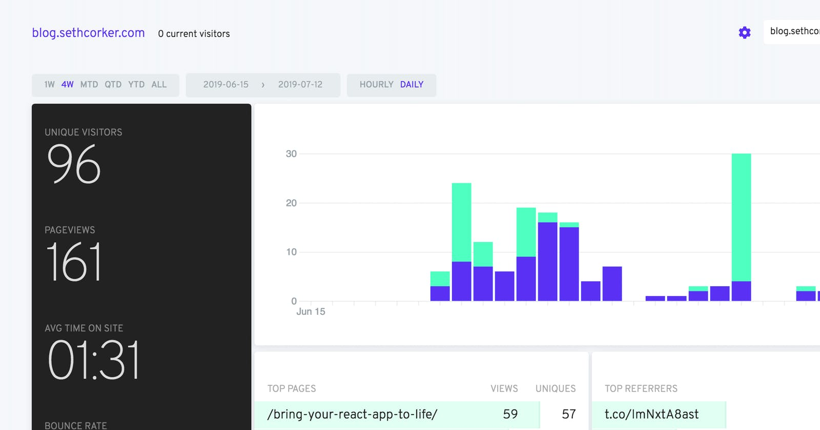 Self-hosted Website Analytics without breaching user's privacy