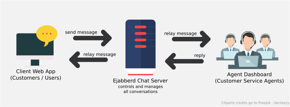 Illustration of the flow of message sending