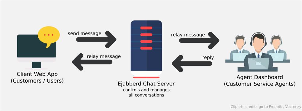 Illustration of the flow of message sending