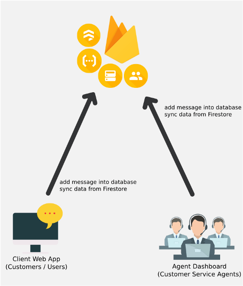 Illustration of sending message without using a chat server