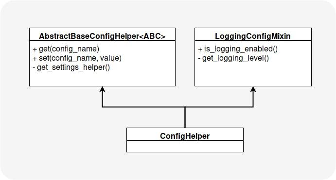 Hierarchy of Decomposed ConfigHelper