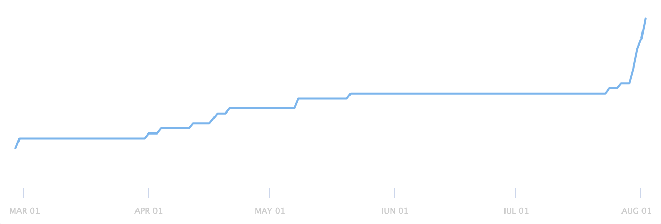 Product Hunt waiting list graph