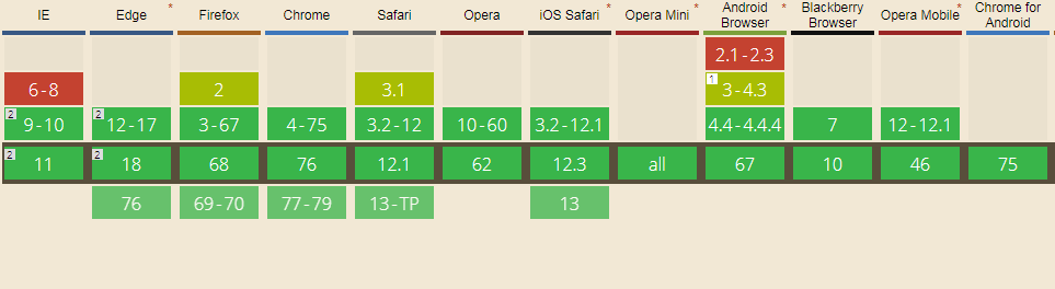SVG Support in Browsers