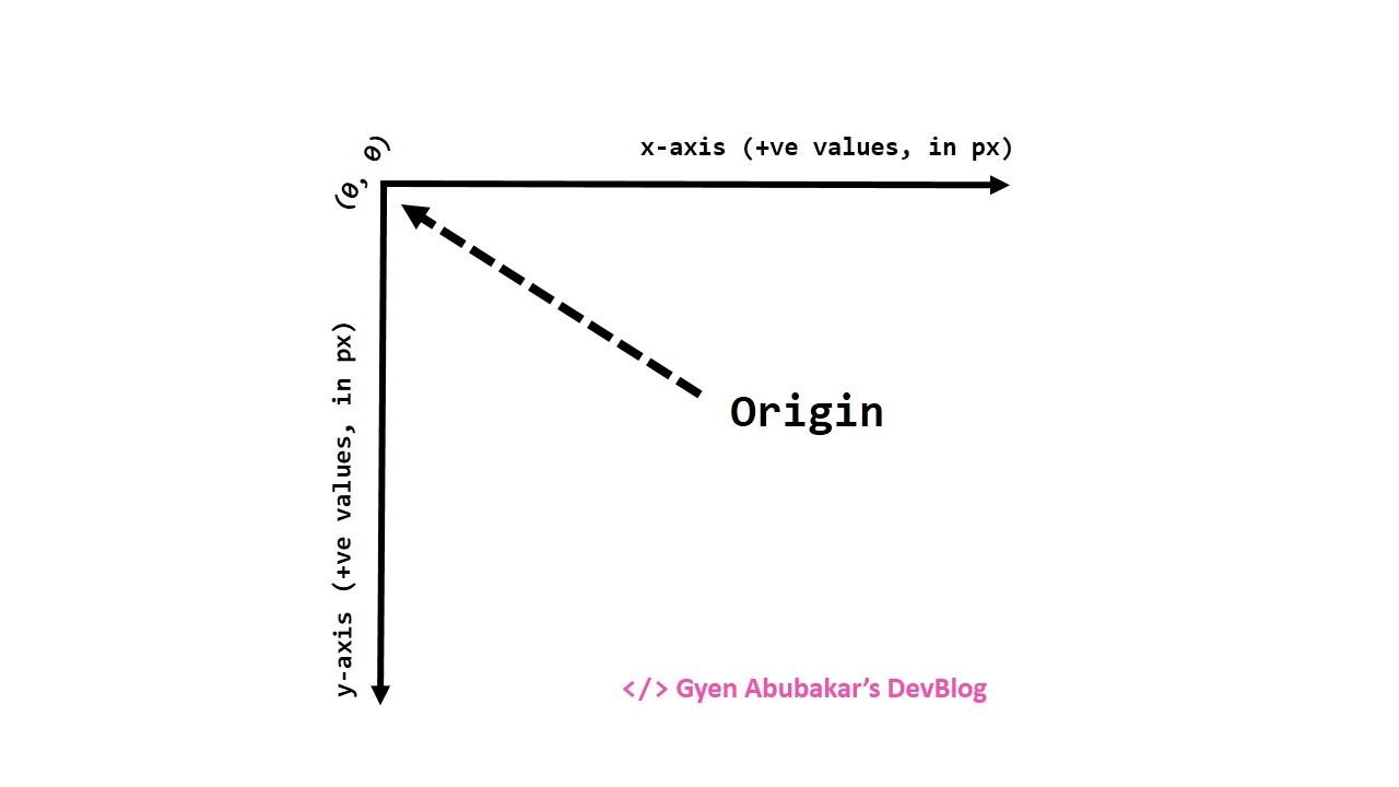 SVG Coordinate System