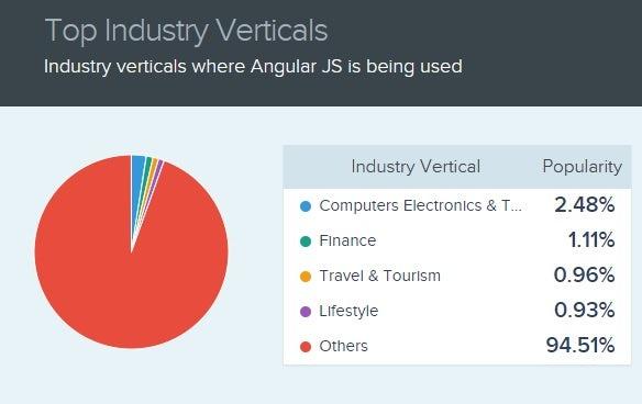 angularjs industry verticals.jpg