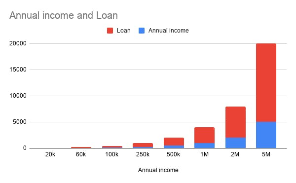 Annual income and Loan.png