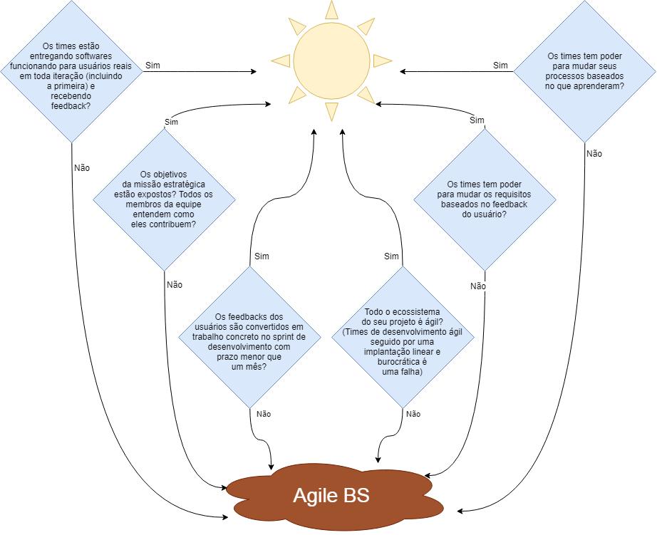 Gráfico detalhando o Agile BS de acordo com o Departamento de Defesa dos Estados Unidos