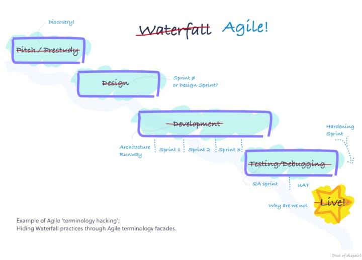 Modelo cascata por trás de uma fachada de agilidade