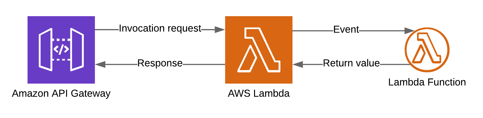 Anatomy of Lambda(10).png