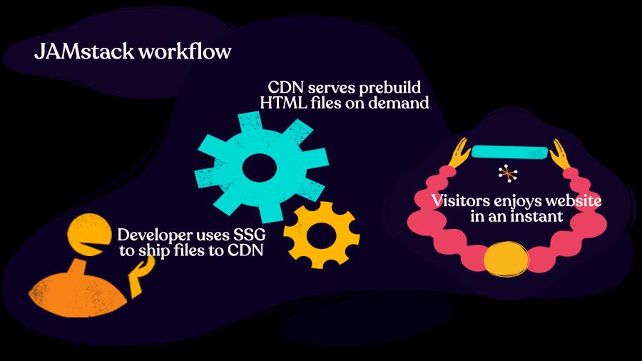 jamstack-workflow.png