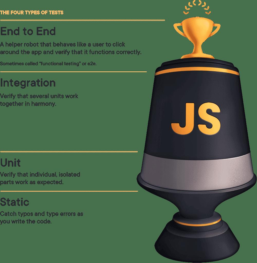 testing trophy