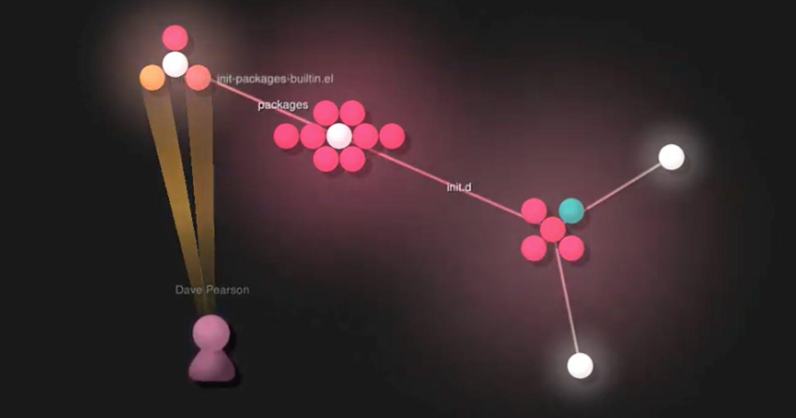 Visual evolution of ~/.emacs.d