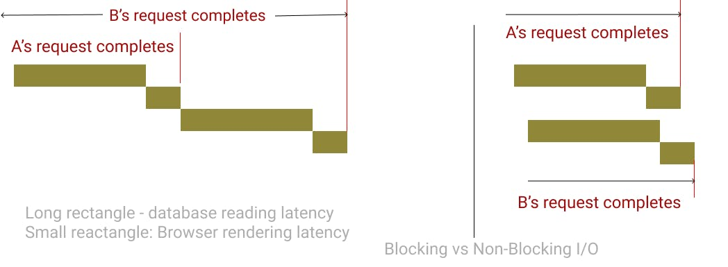 blocking-vs-non-blocking-2.png