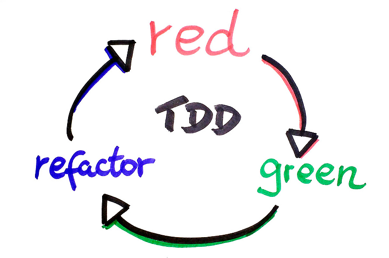 gist-of-tdd.jpg