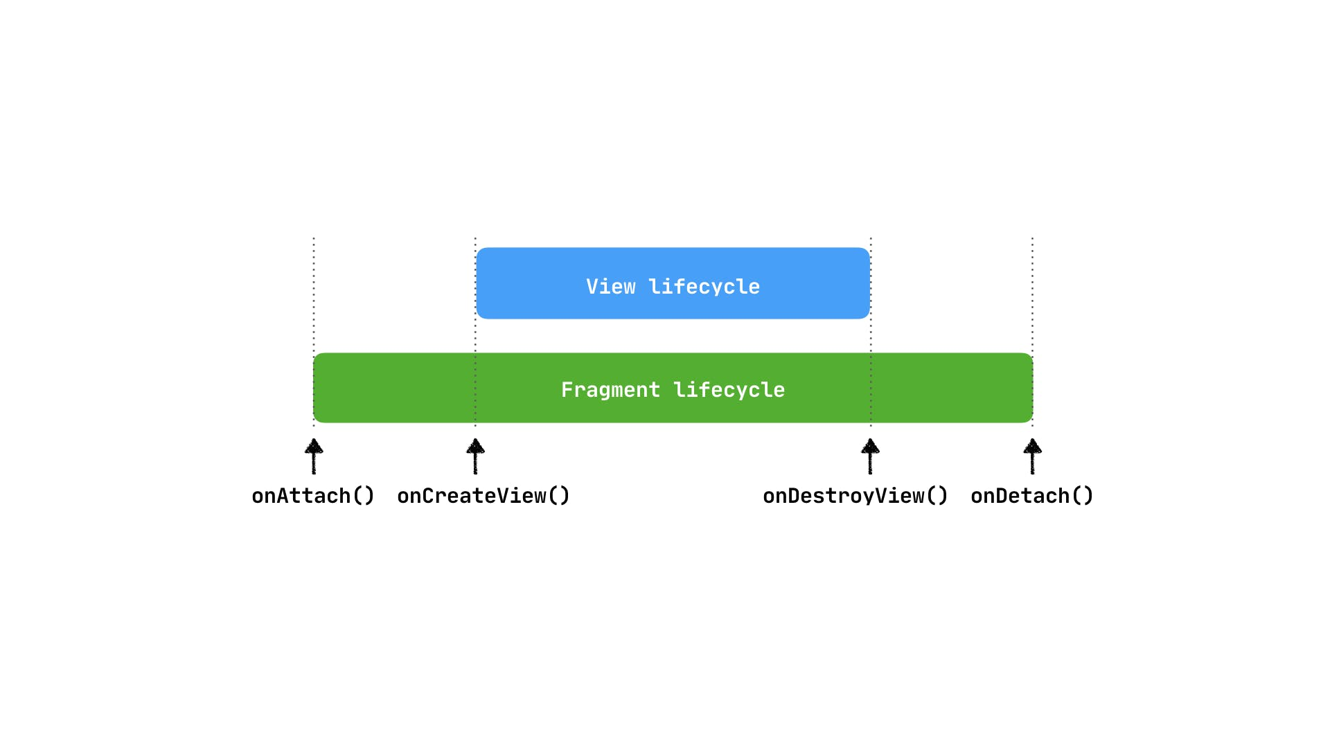 fragment_lifecycle.001.png