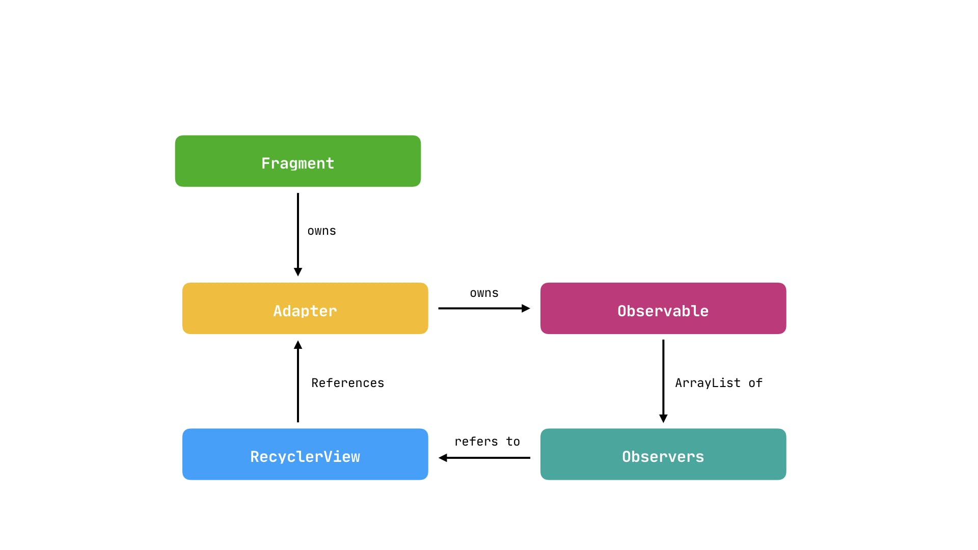 fragment_lifecycle.003.png