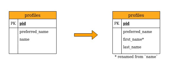 backward compatible schema(1).png