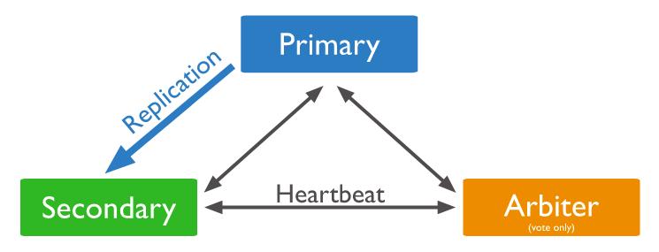 MongoDB Primary-Secodary-Arbiter architecture
