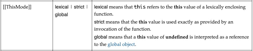 thisMode in function objects