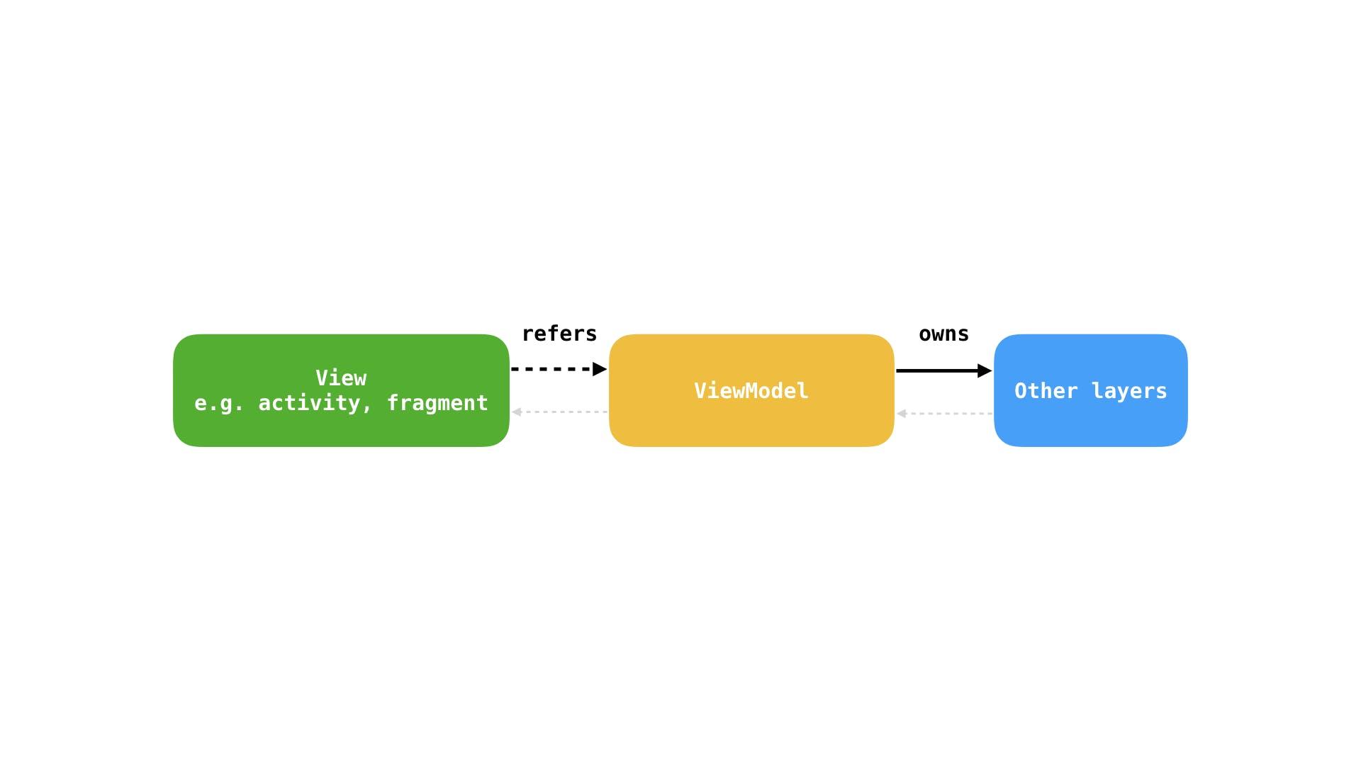 viewmodel_diagrams.001.png