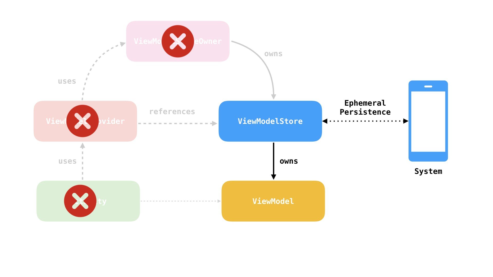 viewmodel_diagrams.005.png