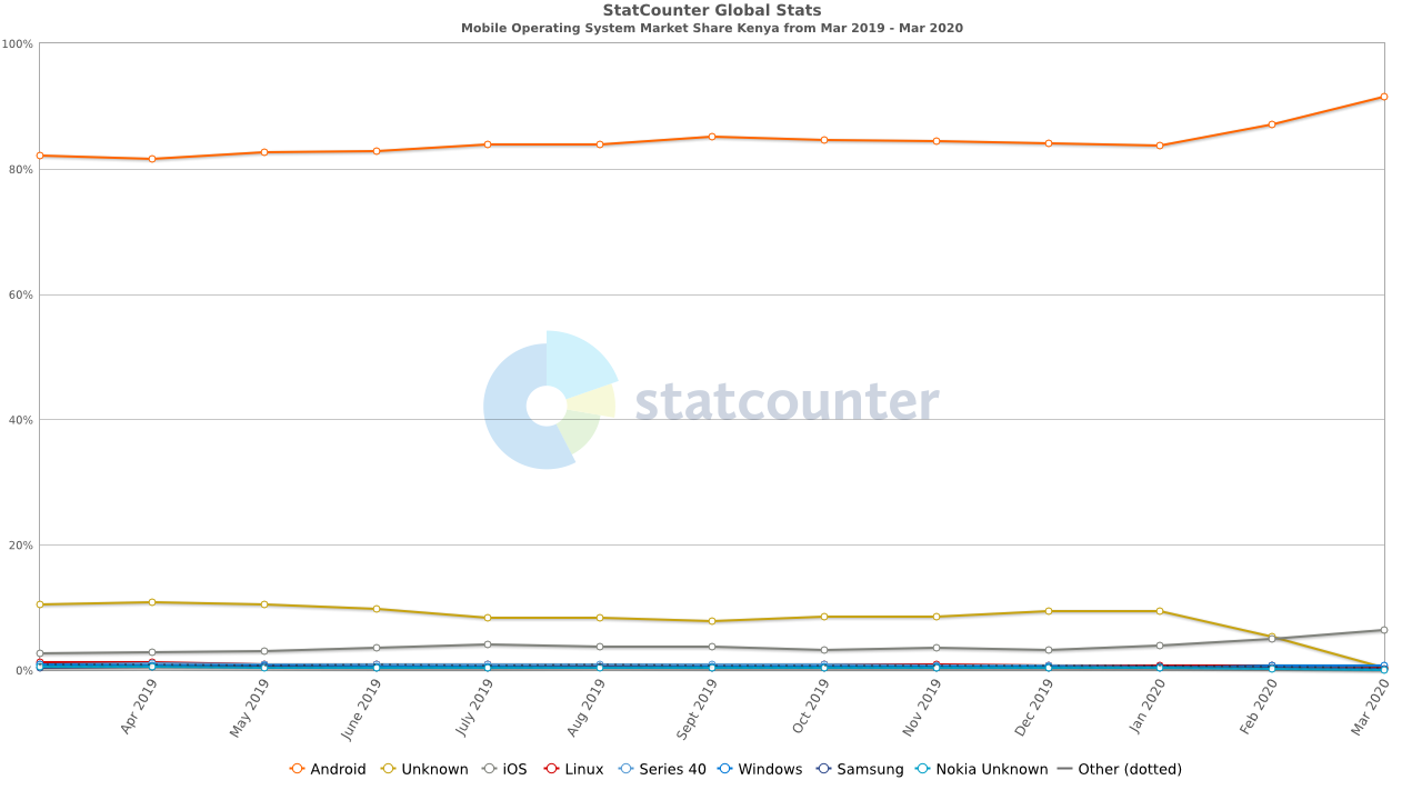 StatCounter-os_combined-KE-monthly-201903-202003.png