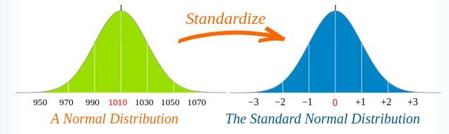 03_standardize.png