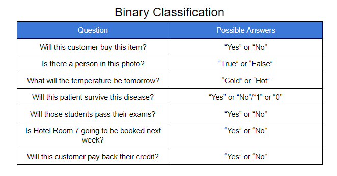 BINARY CLASSIFICATION.png