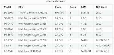 pfsense_hardware.png