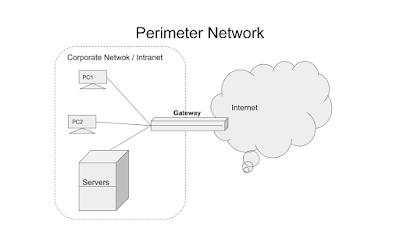 Perimeter-Network.png