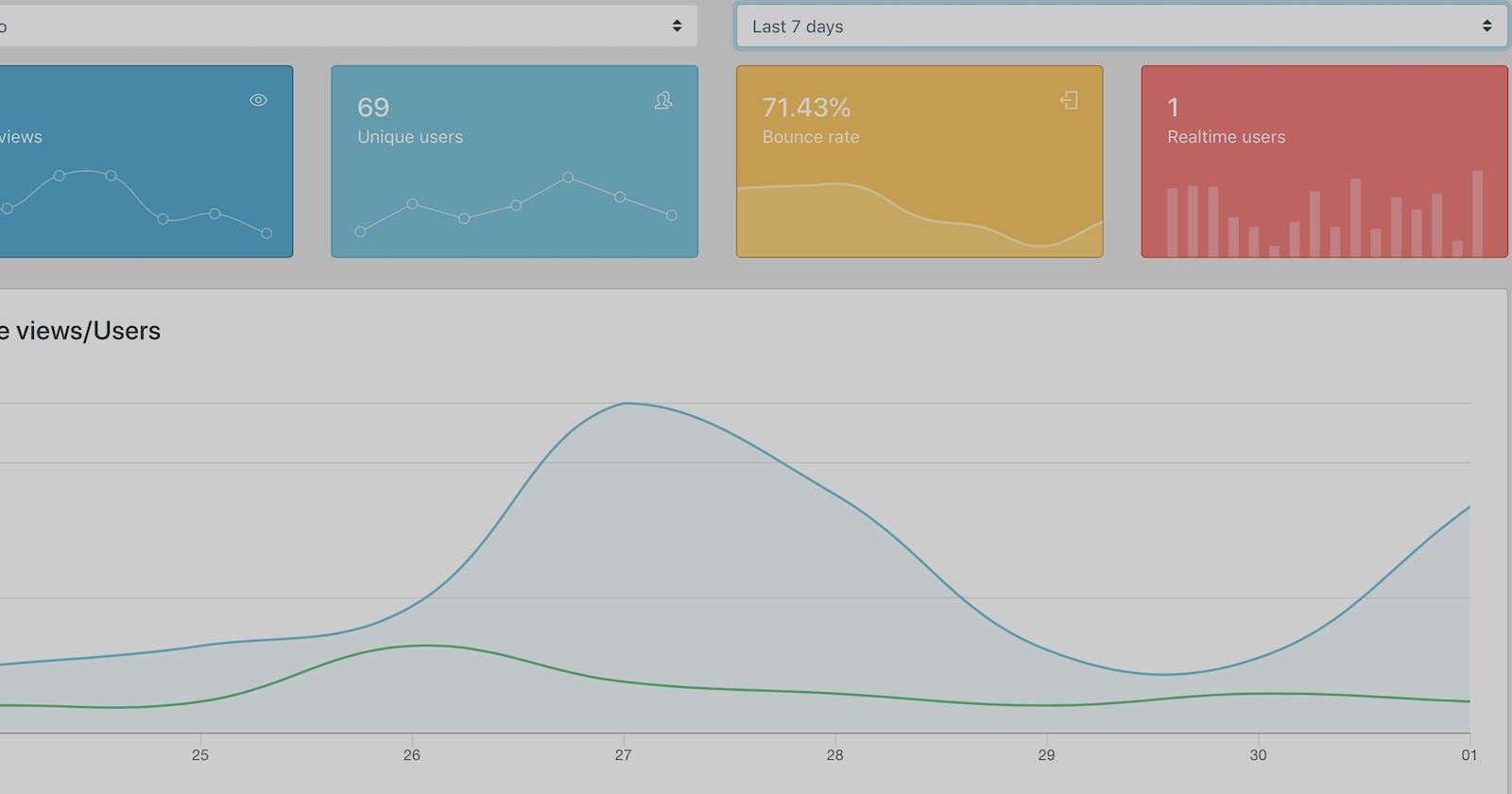 FlatGA - Simplified Interface for Google Analytics