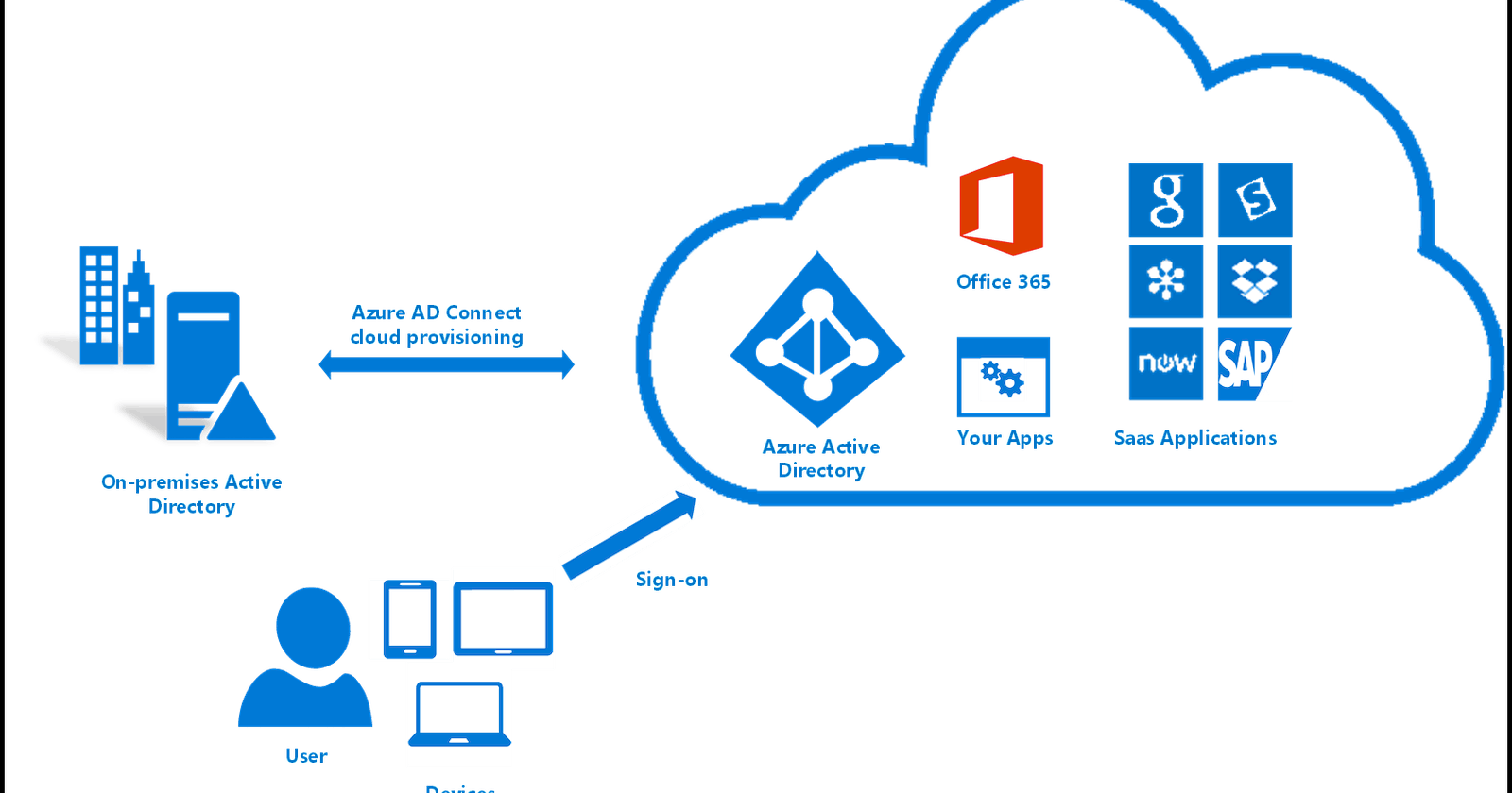 Authentication and Authorisation with Azure Active Directory in NodeJS+React