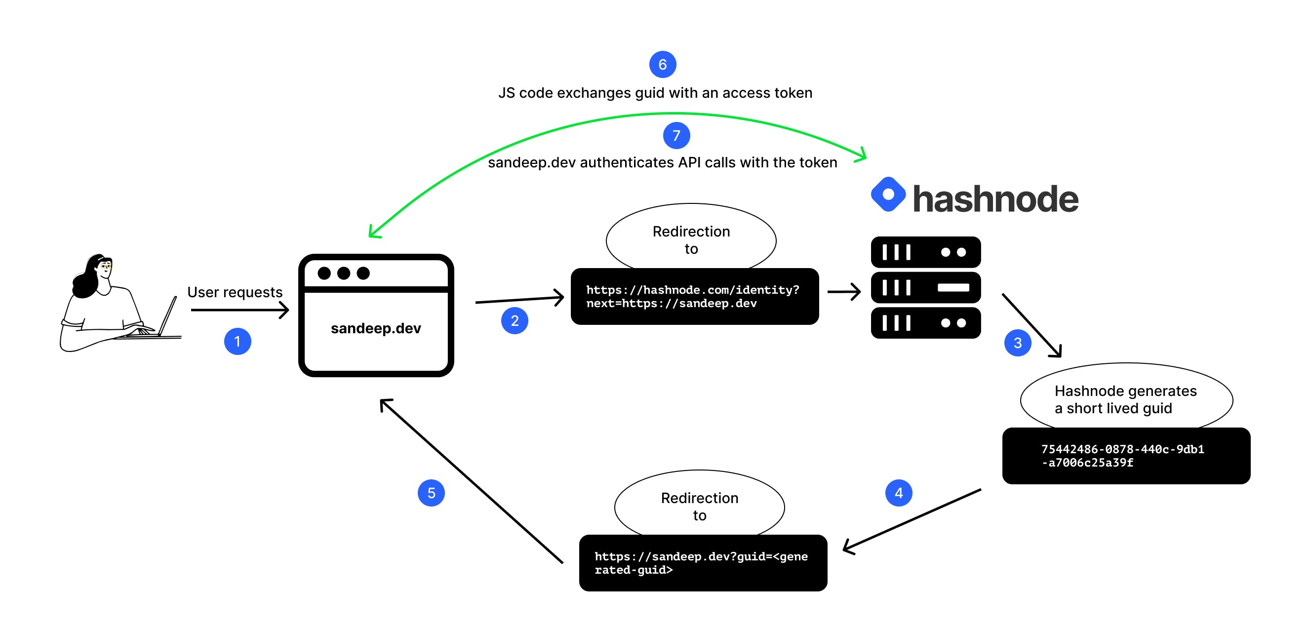 hn-authentication-chart.png