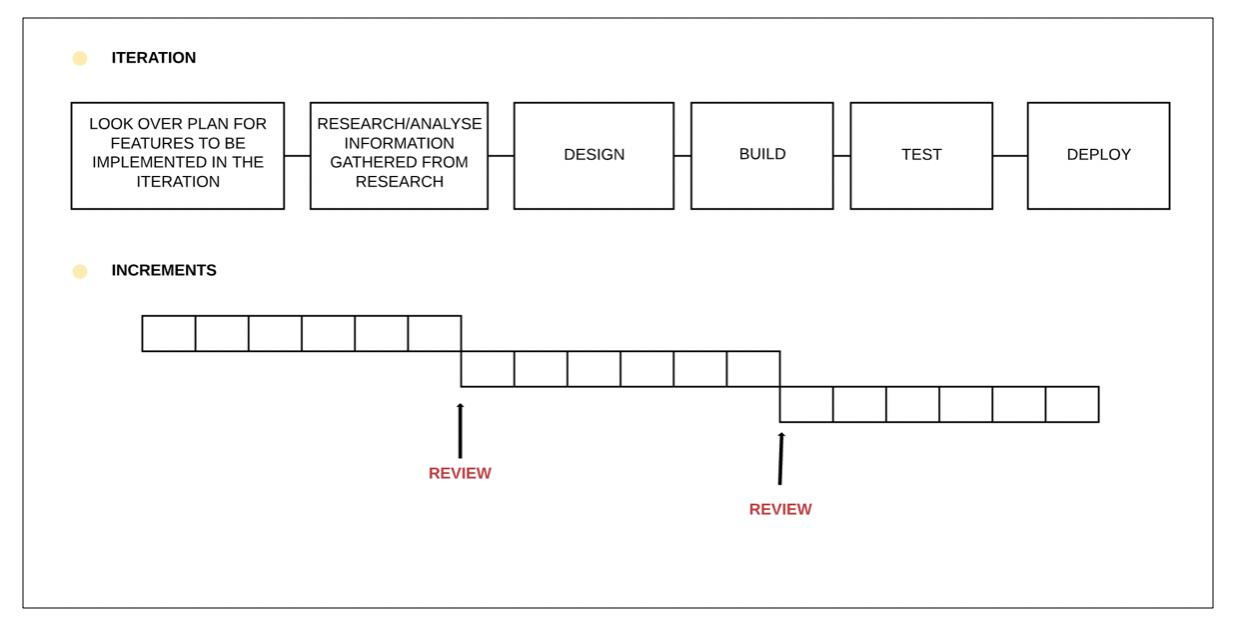 iterativeandincremental.png