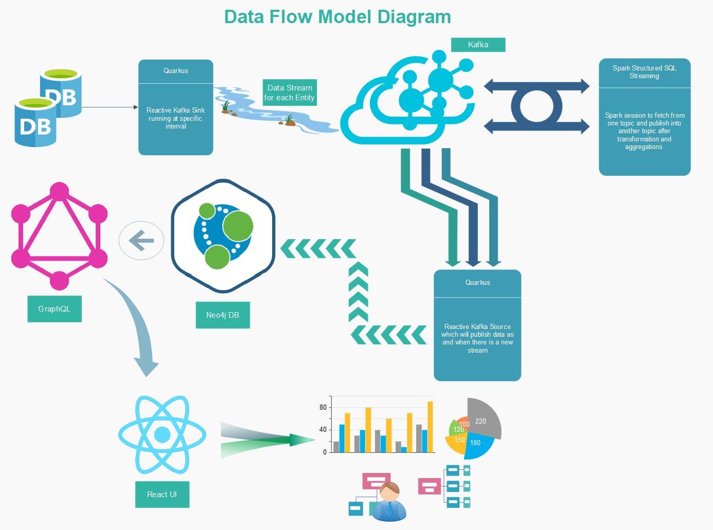 data_flow_model_diagram.PNG