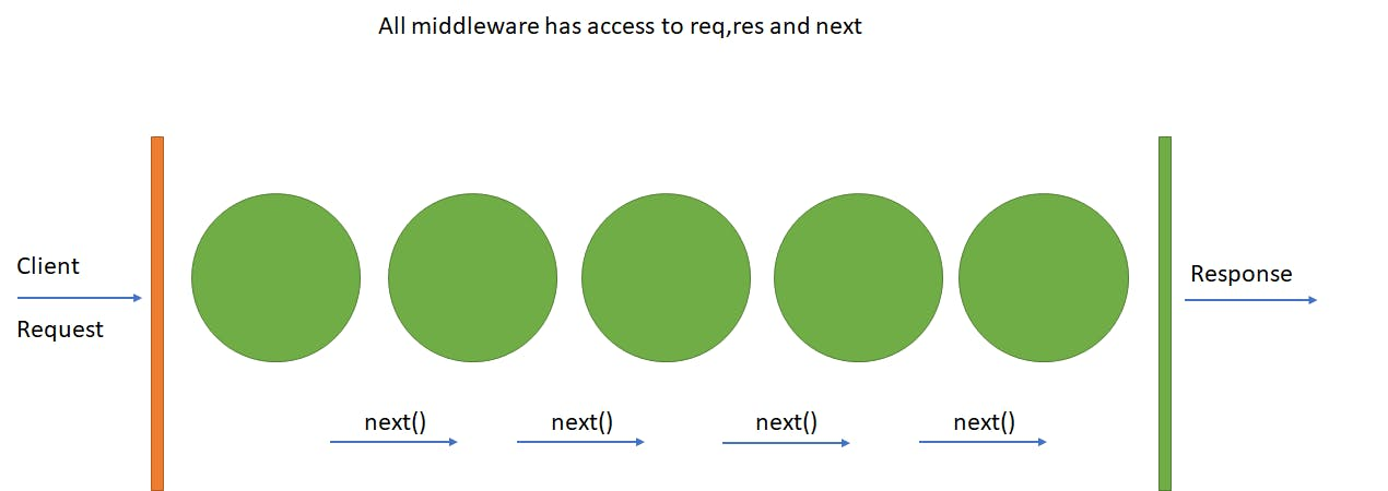middleware.png