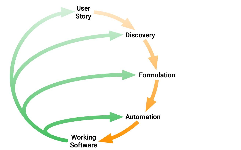 bdd-practices-diagram.png