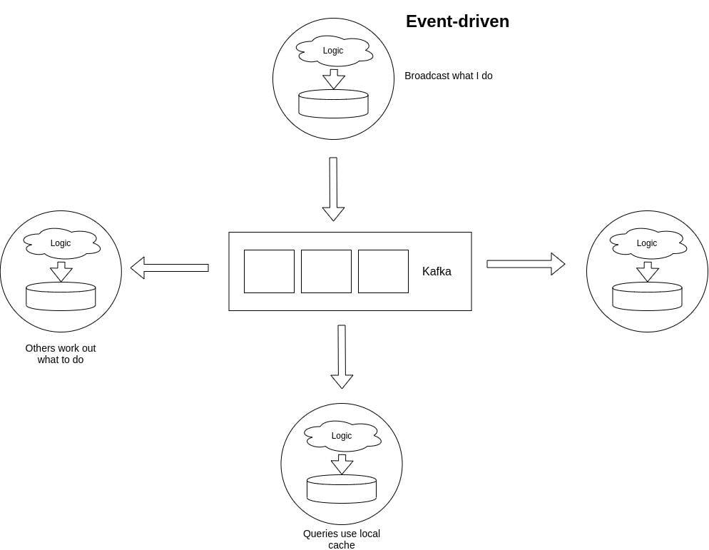 event-driven.jpg